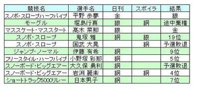 平昌五輪メダル獲得予想結果.JPG